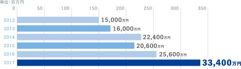 単位:百万円 0 50 100 150 200 250 300 350 2012 15,000万円 2013 16,000万円 2014 22,400万円 2015 20,600万円 2016 25,600万円 2017 33,400万円