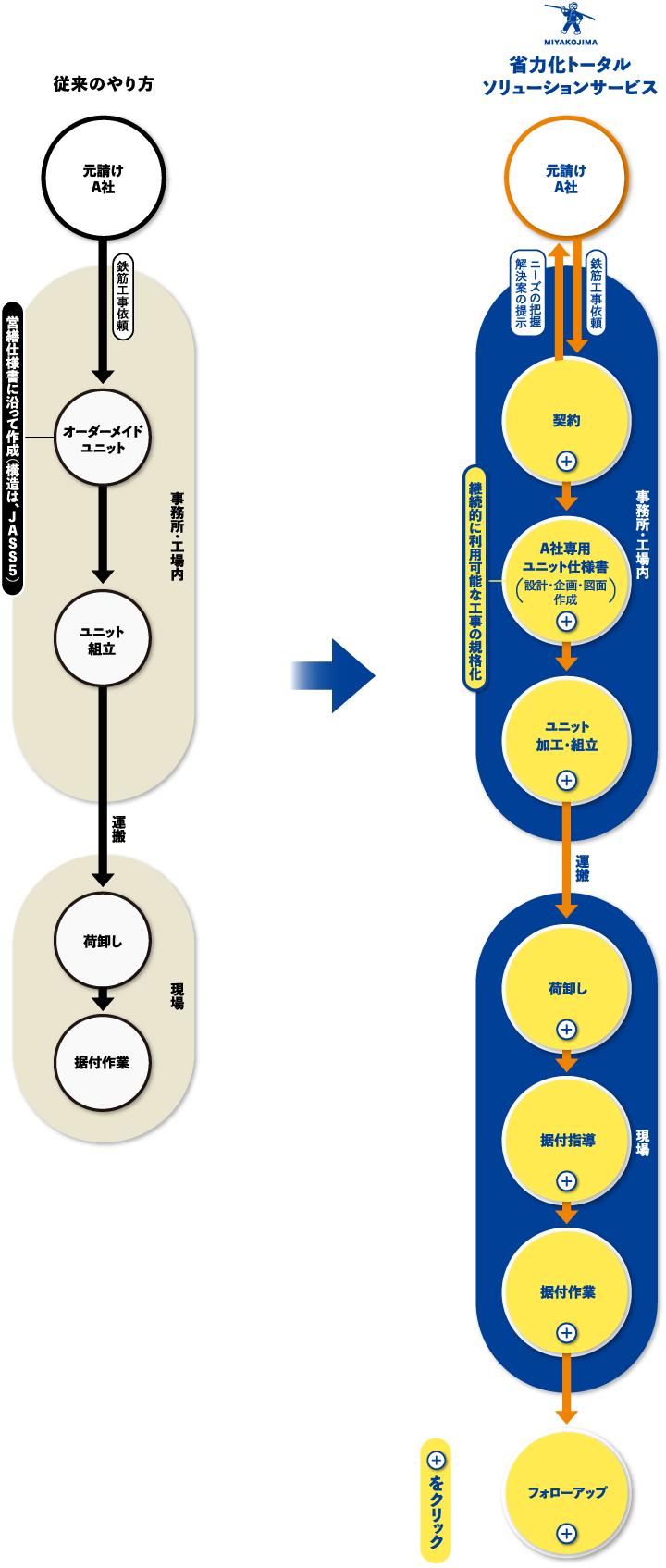 従来のやり方 元請けA社 鉄筋工事依頼  オーダーメイドユニット 事務所・工場内 ユニット組立 運搬  レッカー据付 工事 現場 省力化トータルソリューションサービス 元請けA社 ニーズの把握解決案の提示 鉄筋工事依頼 継続的に利用可能な工事の規格化 事務所・工場内 契約 A社専用ユニット仕様書 設計・企画・図面作成 ユニット加工・組立 運搬 荷卸し 据付指導 据付作業 現場 フォローアップ をクリック